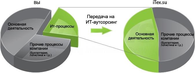ИТ аутсорсинг от компании iTex